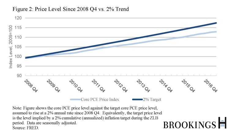 ES_20171011_BernankeInflationTarget2