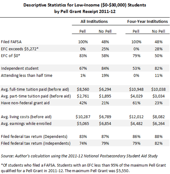 Eligible But Got Nothing Hundreds Of >> The Pell Grant Proxy A Ubiquitous But Flawed Measure Of Low Income