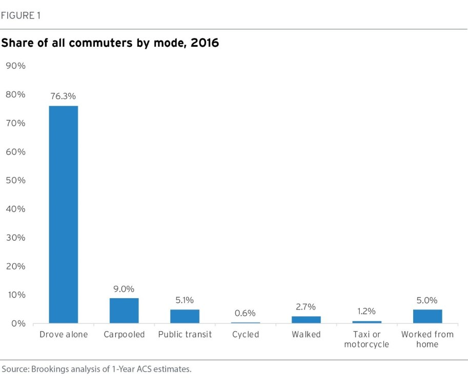 Figure 1: Share of all commuters by mode, 2016