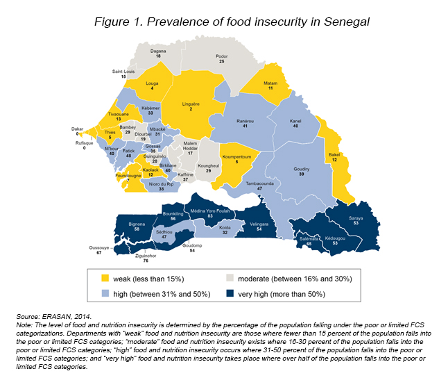 FoodInsecurity_Senegal