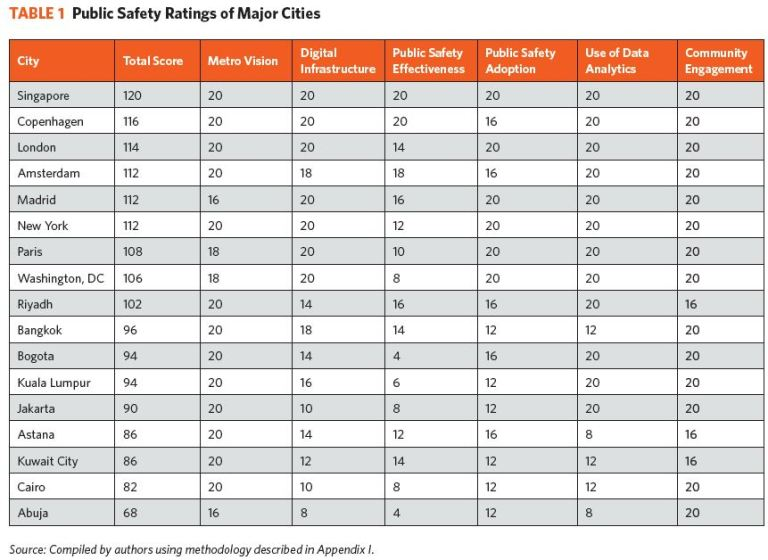 Public safety ratings of 17 cities