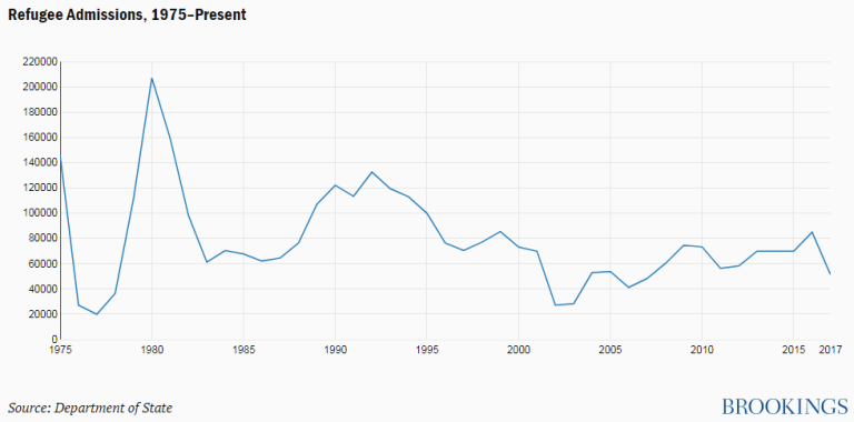 Refugee Admissions, 1975-Present