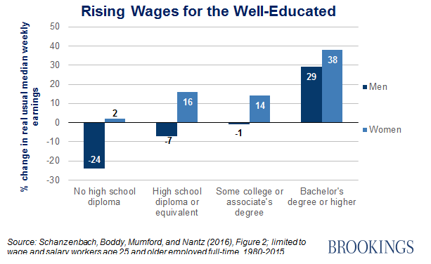 Rising wages for the well-educated.