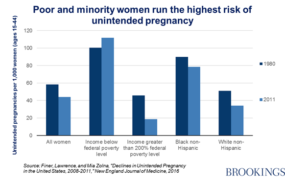 Poor and minority women run the highest risk of unintended pregnancy