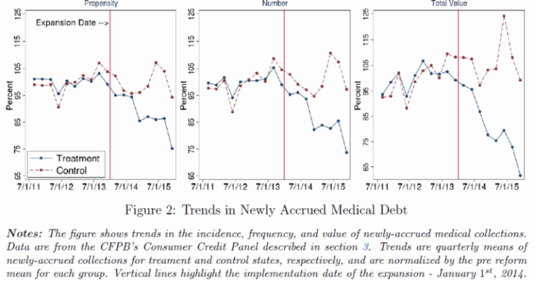 Trends in Newly Accrued Medical Debt