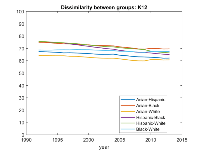 Dissimilarity index between groups, K-12