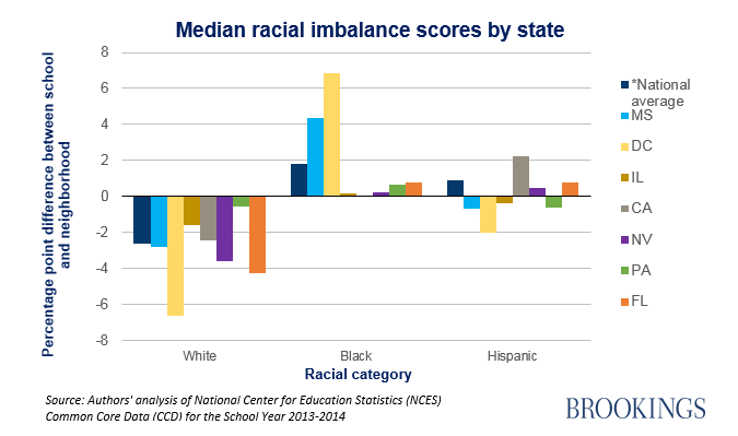 ES_20171117_Racial_Imbalances_By_State