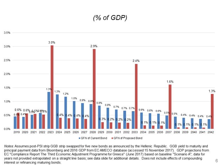 GGB Swap GFN Comparison