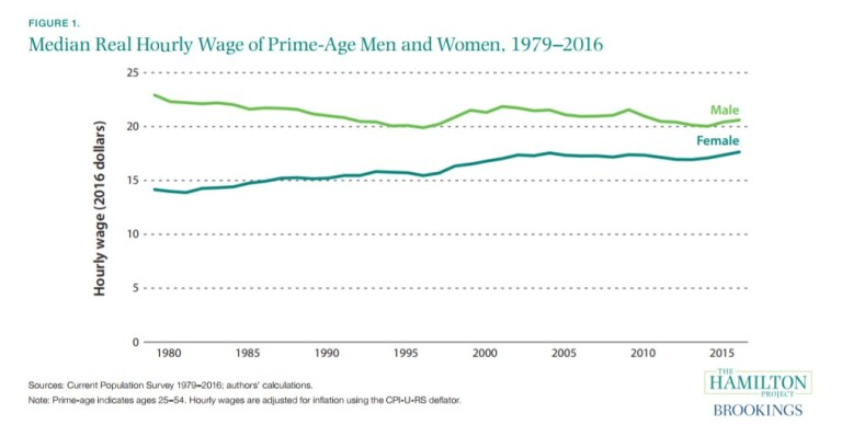 Median real hourly wage of prime age men and women