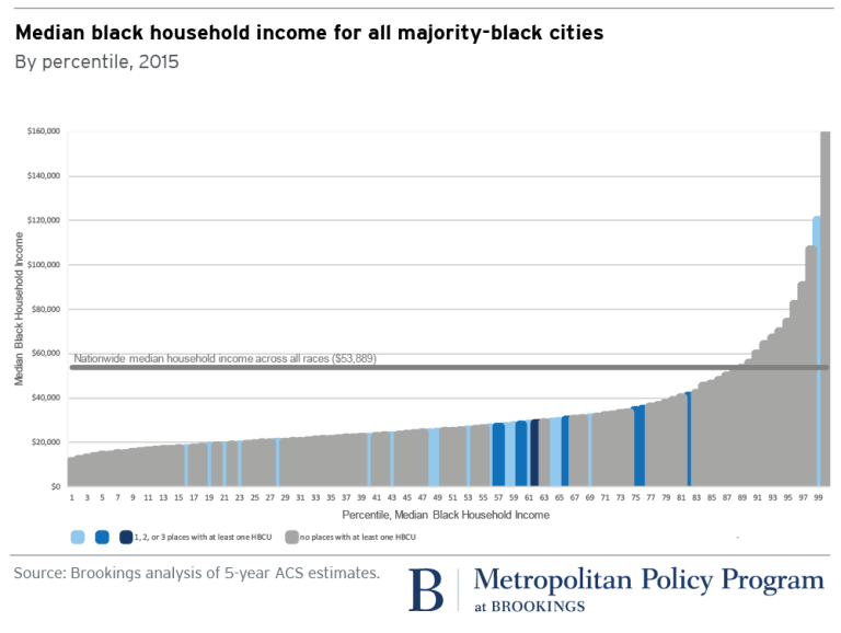 metro_20171114_median incomes black cities Andre Perry new