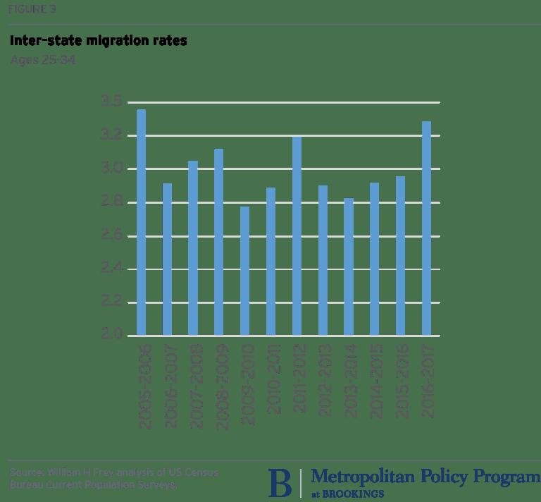 metro_20171120_interstate migration rates_William H frey Figure 3