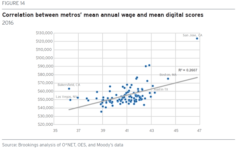 metro_20171121_Figure 14_wage and digital scores