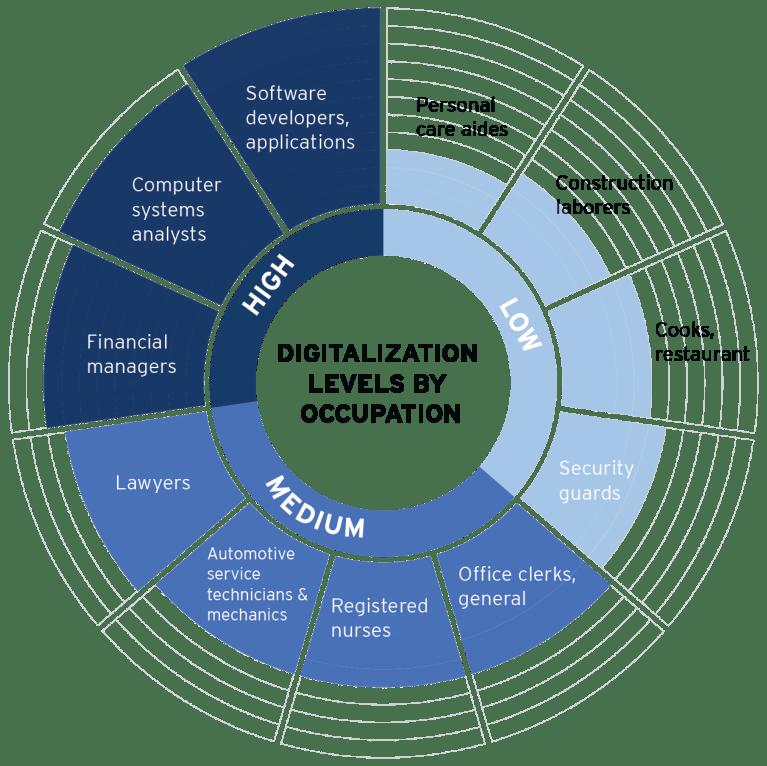 MPP_2017_Nov15_Digitalization_Occupations