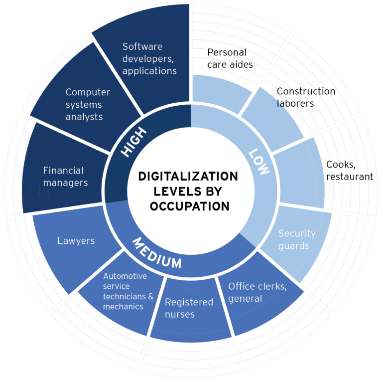 MPP_2017_Nov15_Digitalization_Occupations