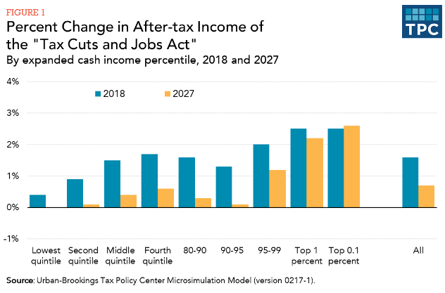 "Change in after-tax income of the ""Tax Cuts and Jobs Act."""
