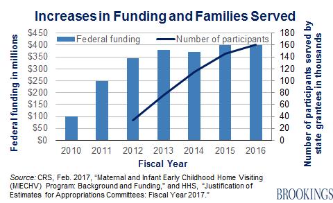 Funding 1