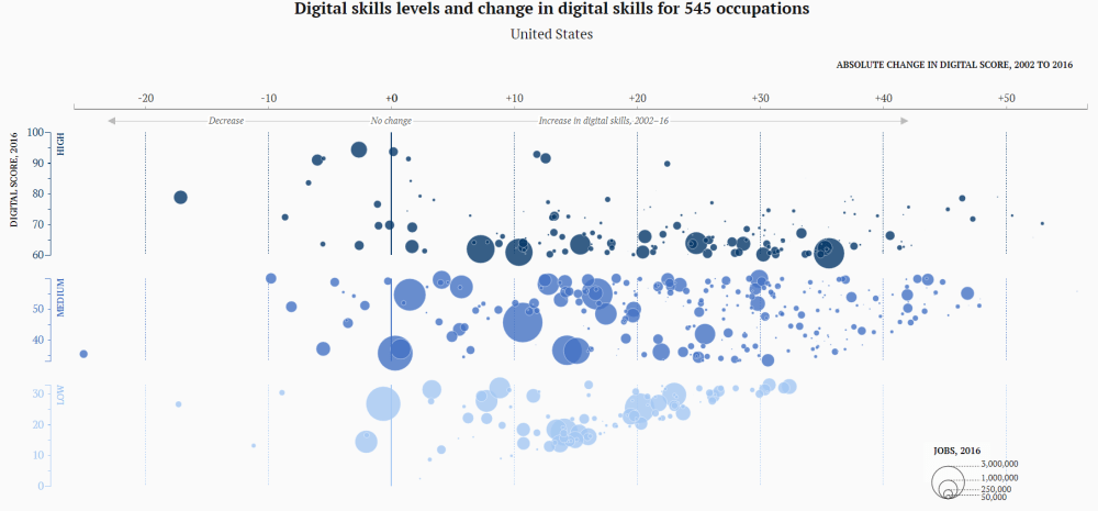 metro_20171204_digital skills levels and change for 545 occupations