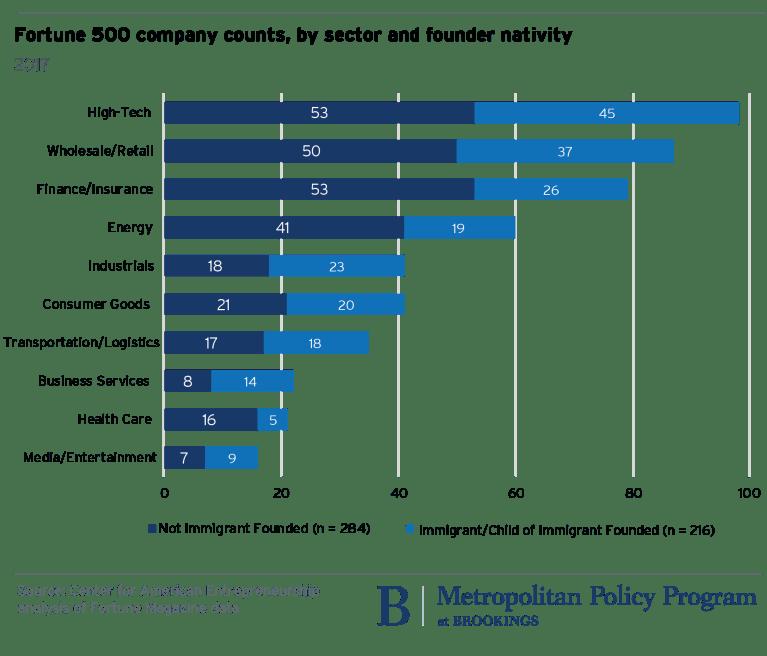 metro_20171204_Ian Hathaway fortune 500 companies analysys Ian Hathaway (3)