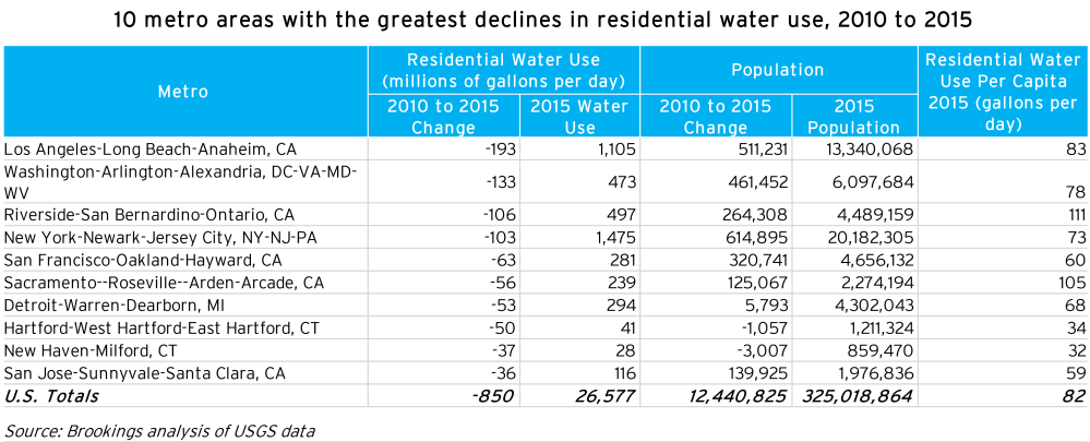 metro_20171204_metro water use greatest declines-01