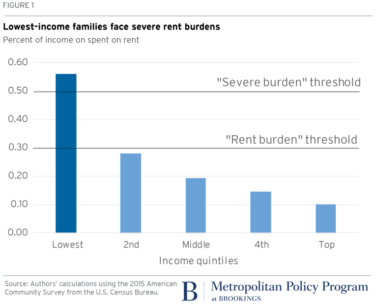 metro_20171219_Fig1_Low-income families face severe rent burdens_Brookings_Jenny Schuetz