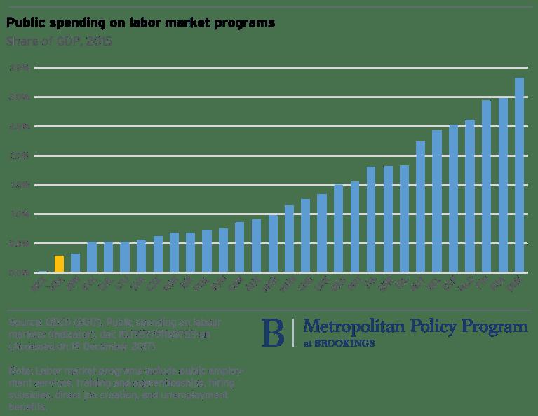 metro_20171219_Public spending on labor programs_-01