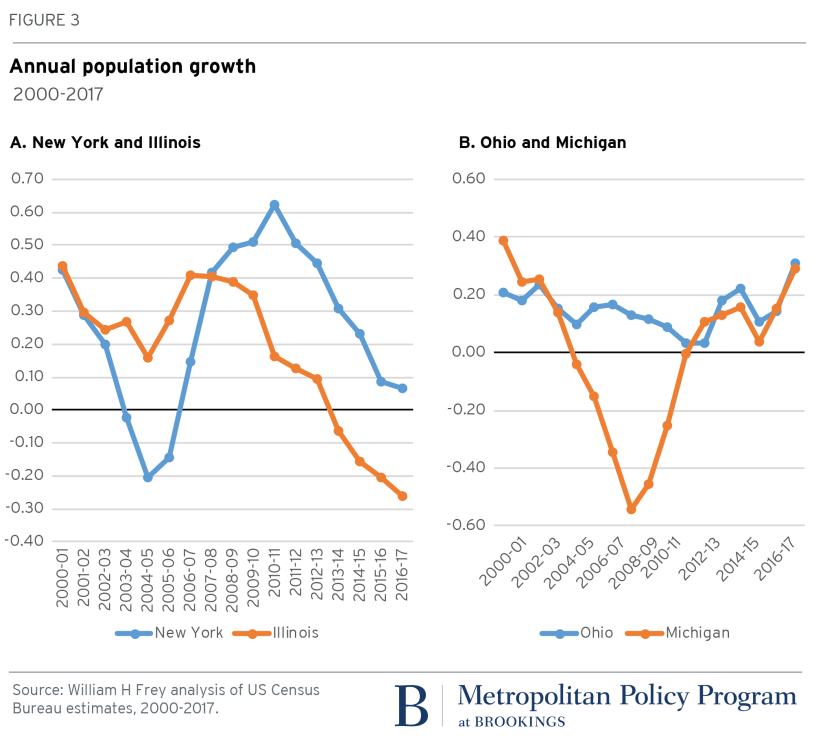 metro_20171222_Fig3_pop growth NY Ill Ohio Mich