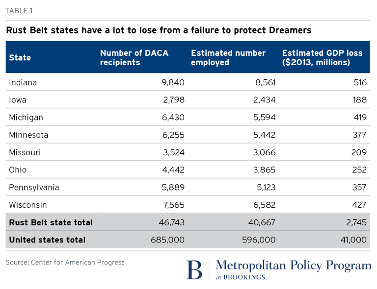 Table: Rust Belt states have a lot to lose from a failure to protect Dreamers