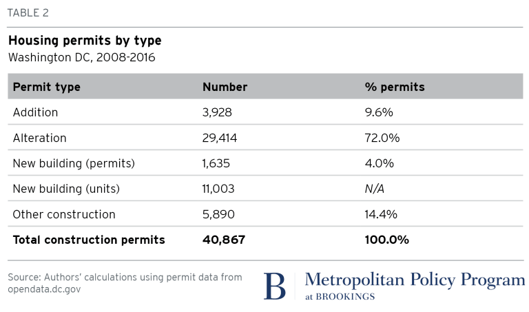 Table: 2018.02.01_metro_Table2_House permits by type (Washington DC)