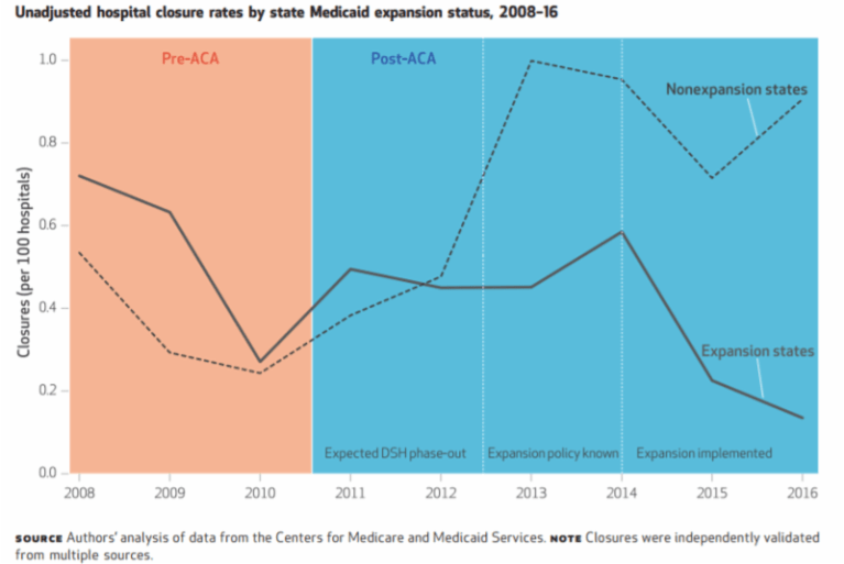 Unadjusted hospital closure rates by state Medicaid expansion status, 2008-16