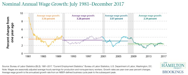 ES1312017_nominal_annual_wage_growth_1981_2017