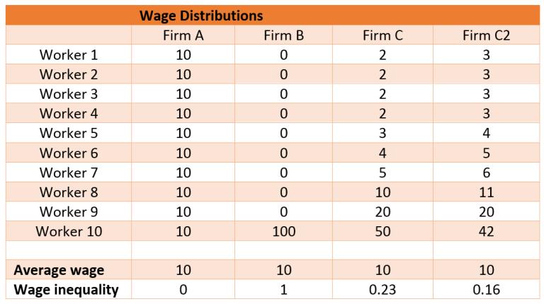 Figure 1 Wage inequality