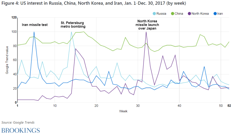 Figure 4. U.S. interest in Russia, China, North Korea, and Iran, January 1-December 30, 2017 (by week)
