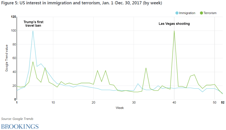 Figure 5. U.S. interest in immigration and terrorism, January 1-December 30, 2017 (by week)