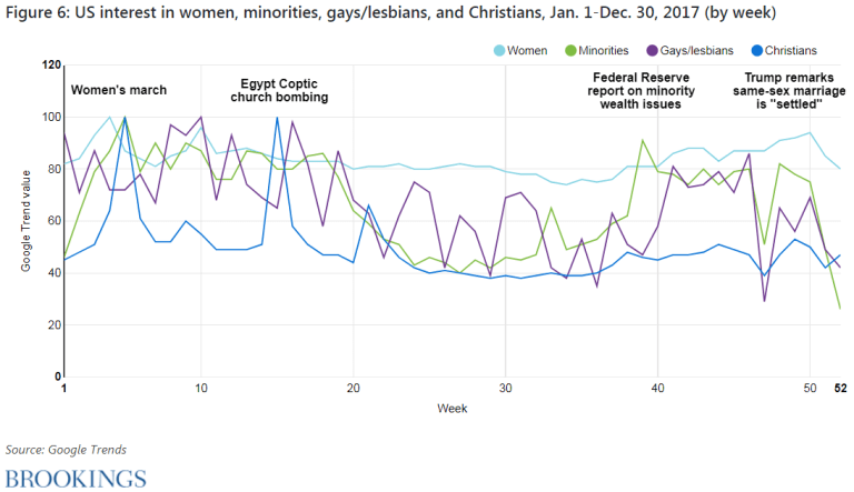 Figure 6. U.S. interest in women, minorities, gays/lesbians, and Christians, January 1-December 30, 2017 (by week)