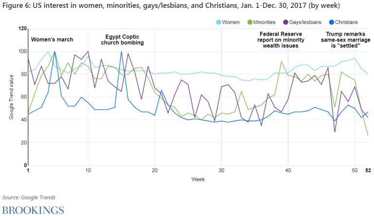 Figure 6. U.S. interest in women, minorities, gays/lesbians, and Christians, January 1-December 30, 2017 (by week)