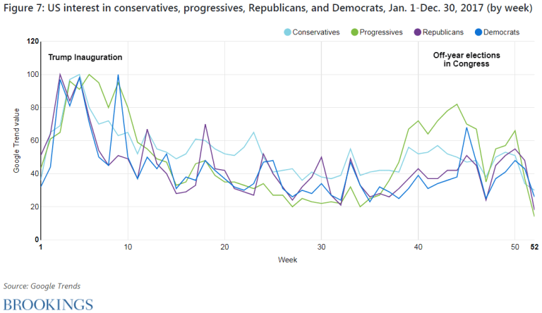 Figure 7. U.S. interest in conservatives, progressives, Republicans, and Democrats, January 1-December 30, 2017 (by week)