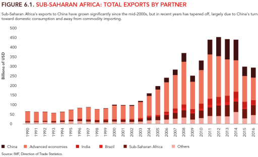 Figure 6.1: Sub-Saharan Africa: Total exports by partner