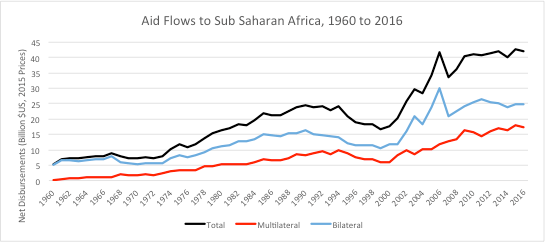 Global_Chart_AidFlowstoAfrica