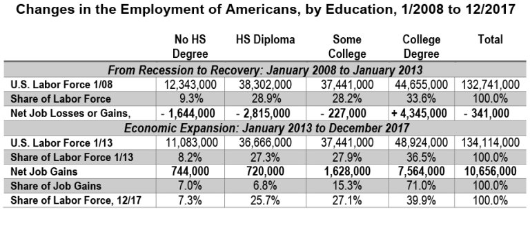 GS_01162018_employment-by-education_1-08--12-17