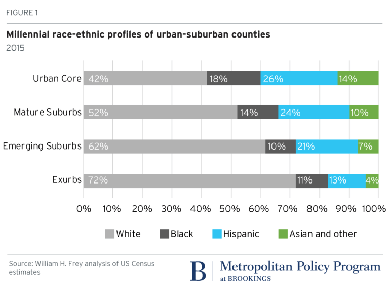 Figure 1: Millennial race-ethic profile of urban-suburban counties