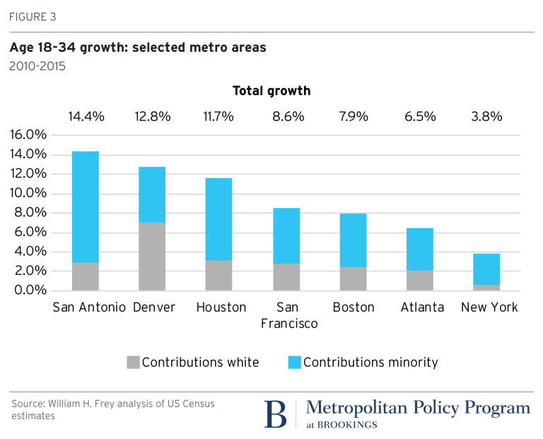 Figure 3: Age 18-34 growth: selected metro areas
