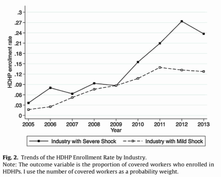 Trends of HDHP enrollment rate by industry. Industries with severe shock had higher HDHP enrollment rates as compared to industries with mild shock, with enrollments rising sharply in industries with severe shock from 2009-2012
