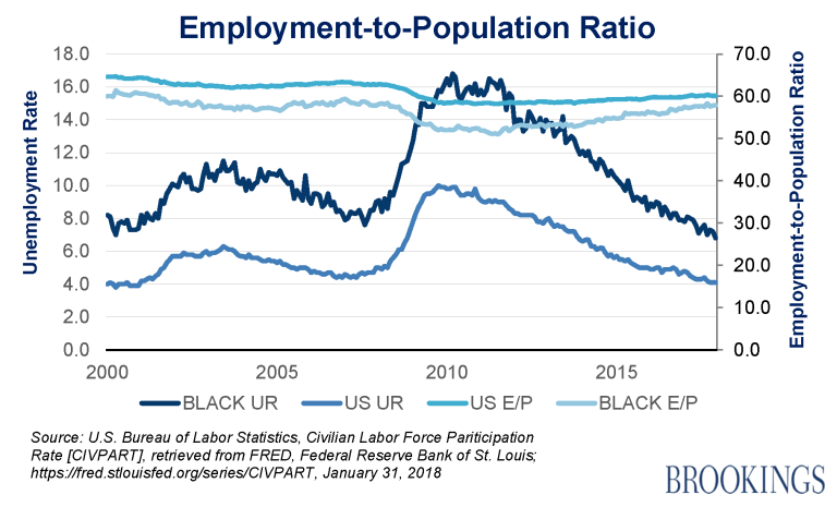 The employment to population ratio