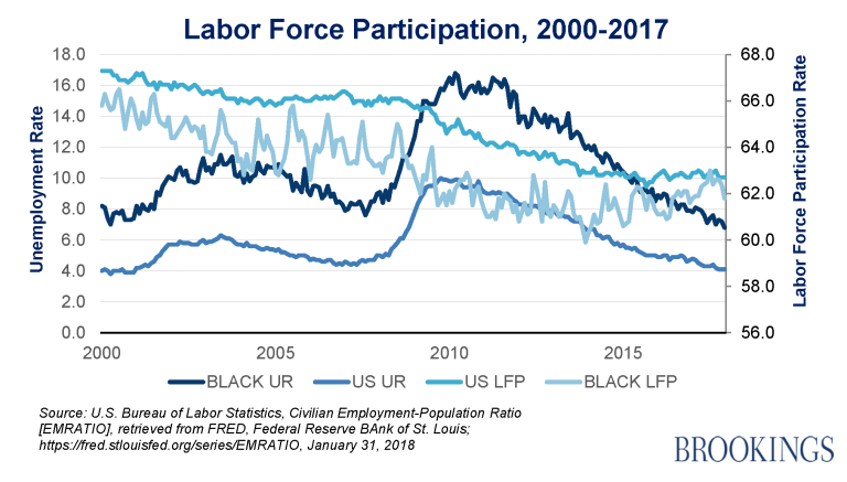 The labor force participation rate from 2000-2017