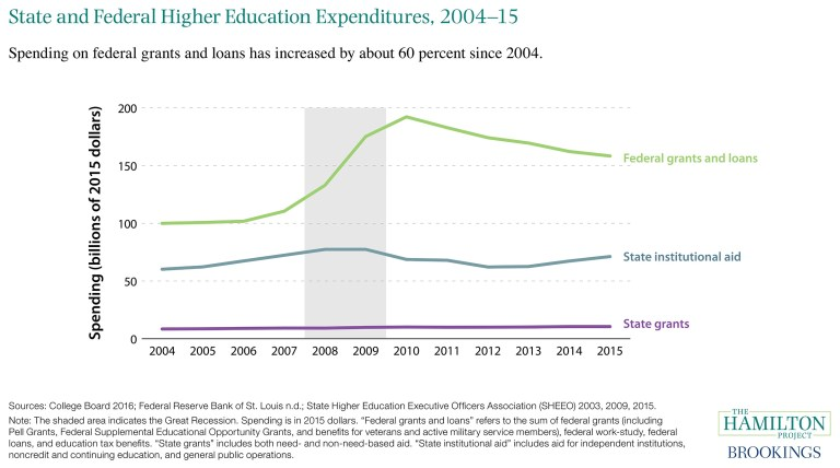 This figure shows the levels of state and federal higher education spending from 2004-2015.