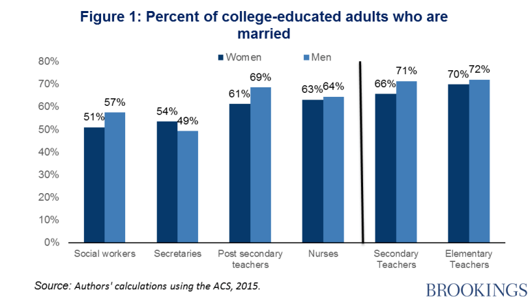 ercent of college educated adults who are married