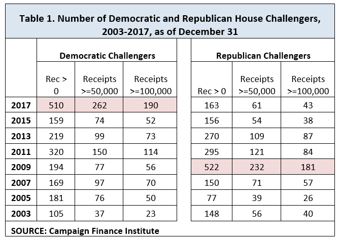 Table highlighting Democratic House challengers in 2017, 510 of whom have raised greater than $0, 262 of whom have raised greater than $50,000, and 190 of whom have raised greater than $100,000. The closest comparison are Republican House challengers in 2009, who numbered 522, 232, and 181, respectively.