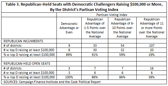 Table 3. Republican-Held Seats with Democratic Challengers Raising $100,000 or More, By the District's Partisan Voting Index. Republican districts with top Dem challenger raising at least $100K: 89% in districts with Dem edge or even, 91% in districts with Republican advantage of 1-5 points over national average, 59% where Republican advantage is 6-10 points over national average, and 19% where Republican advantage is 11 points or more. Republican-held open seats: the percentage of seats with a Dem challenger raising $100K or more is 100% in in districts with Dem edge or even, 86% in districts with Republican advantage of 1-5 points over national average, 86% where Republican advantage is 6-10 points over national average, and 38% where Republican advantage is 11 points or more.