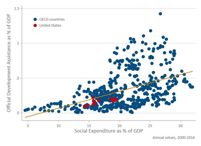ODA_vs_Social Expenditure