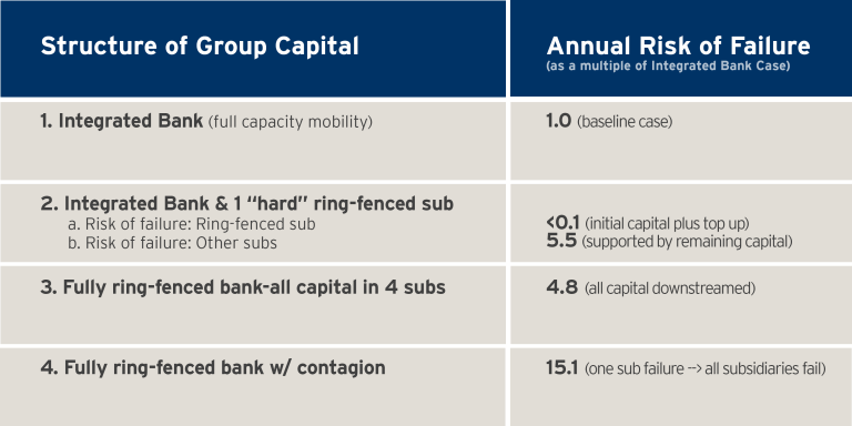 structure of capital group